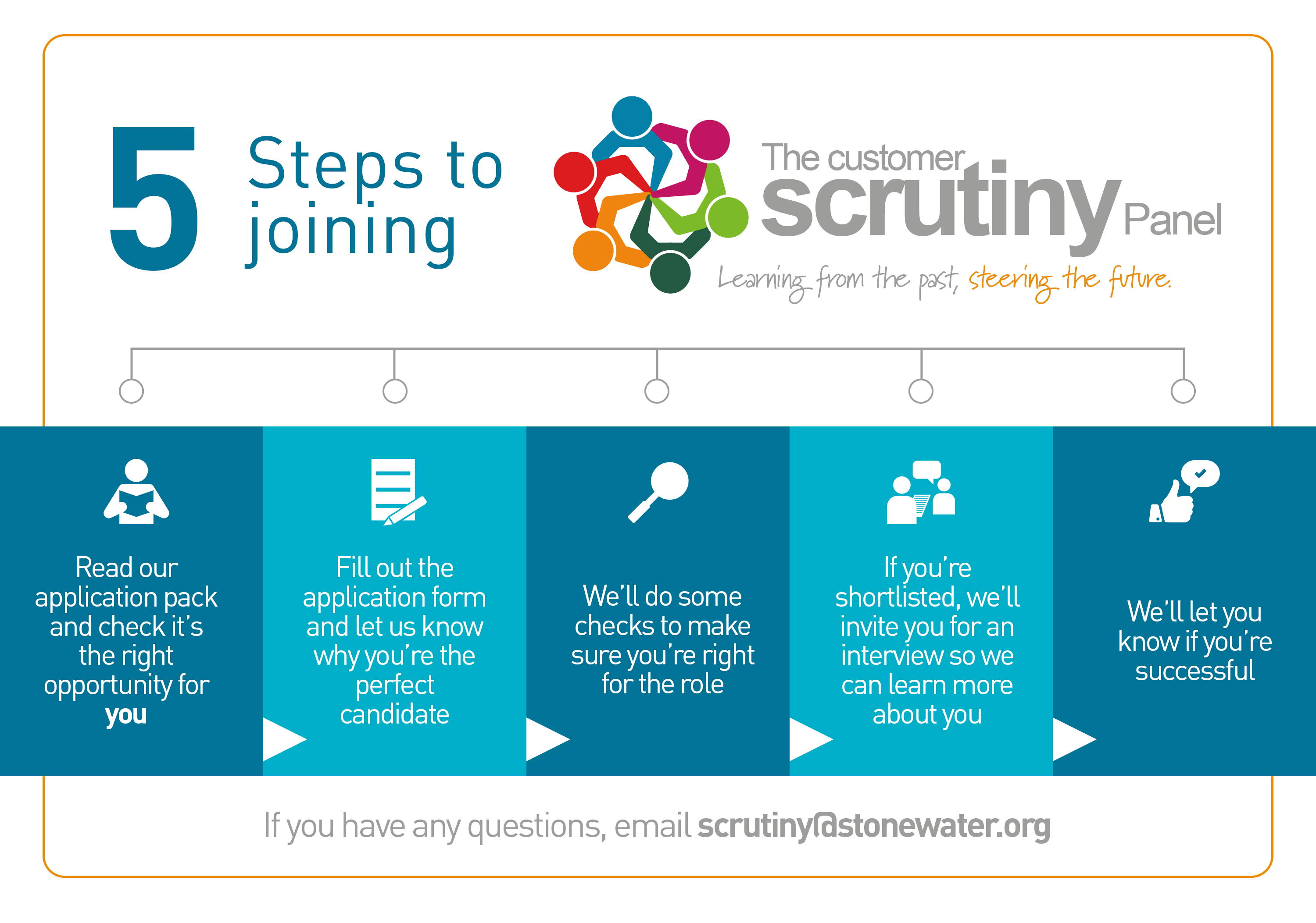five steps to joining the Scrutiny Panel
